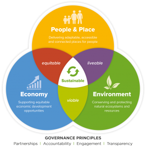 Sustainability-Diagram